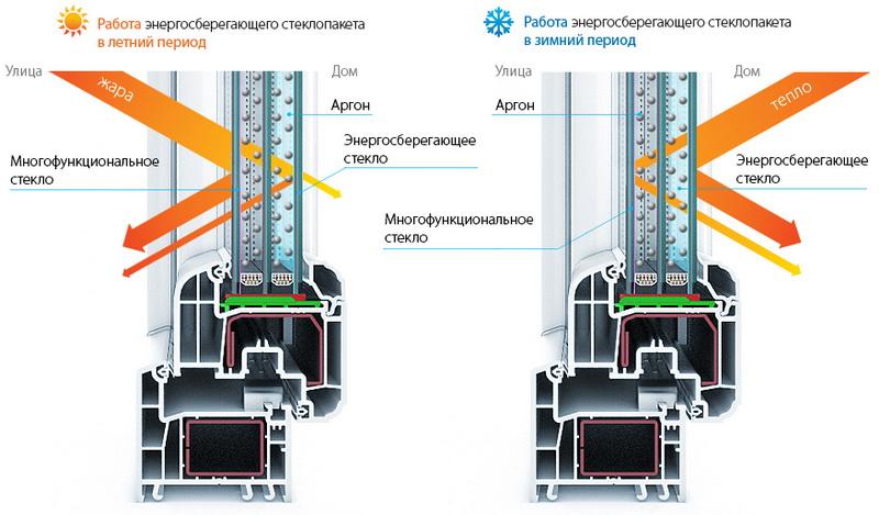 Энергосберегающие окна в Минске